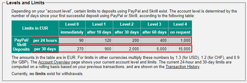 virwox limits - Best Methods to Buy Bitcoins with PayPal instantly in 2020
