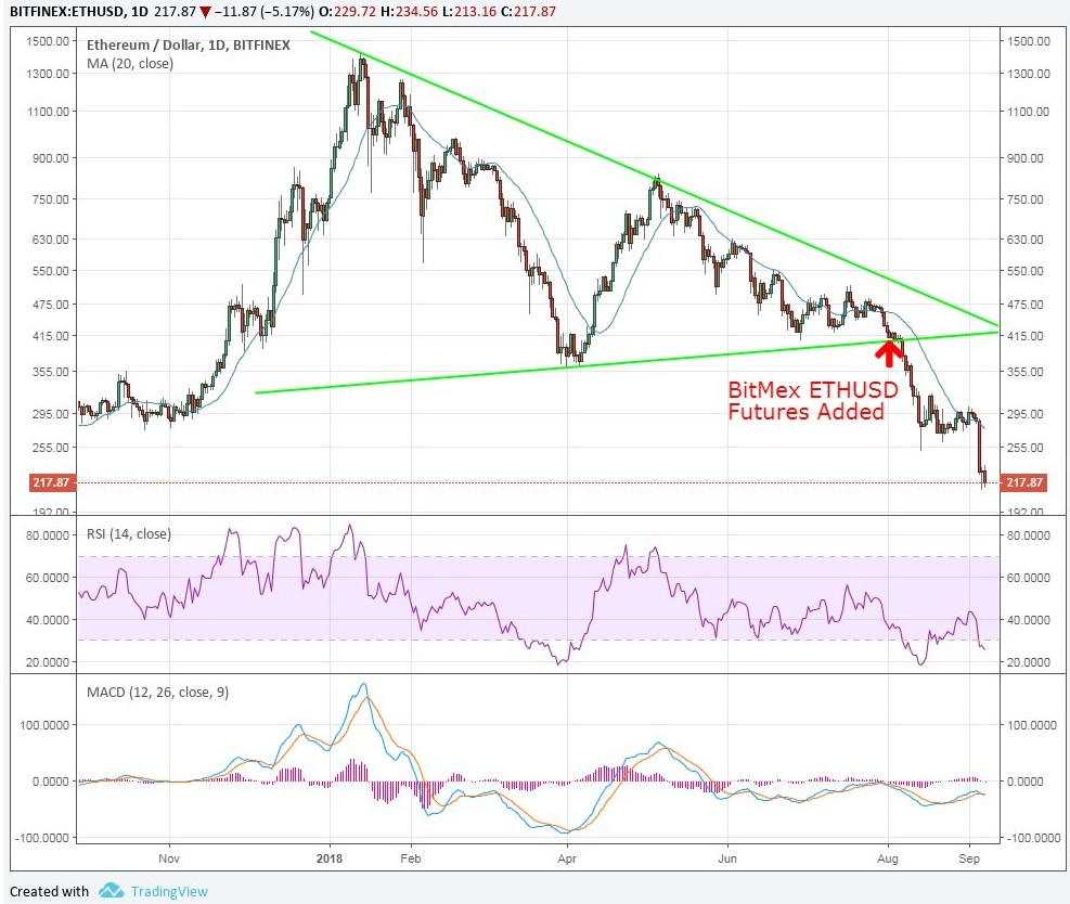 """eth price bitmex - Institutional Money is Going to Flood into """"Paper Bitcoin"""""""