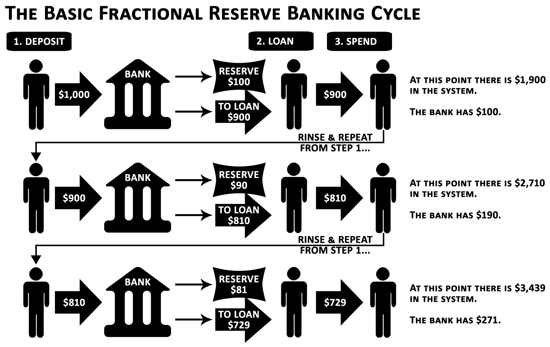 1628d37c315165f6af9675c28a4eaae5 - Fractional Reserve Cryptocurrency Bank — 210 Million Bitcoins Supply