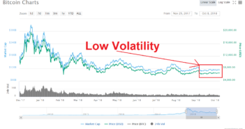Bicon price and volatiltiy 351x185 - Bitcoin Price More Stable Because Price Manipulation is Decreasing