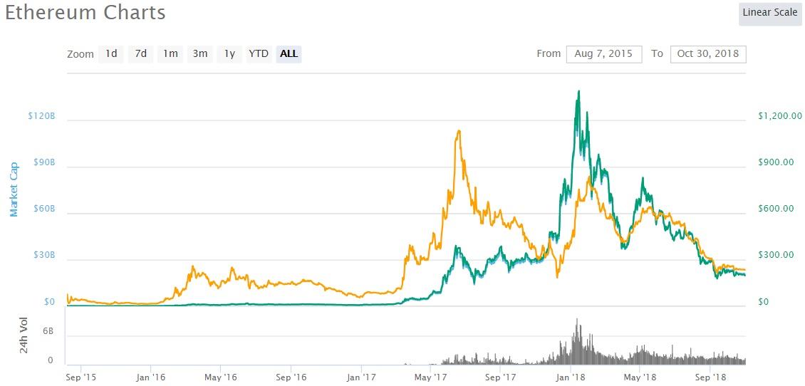 advertize 7bitcoins 1 - 3 Factors Causing the Ethereum (ETH) Price Decline