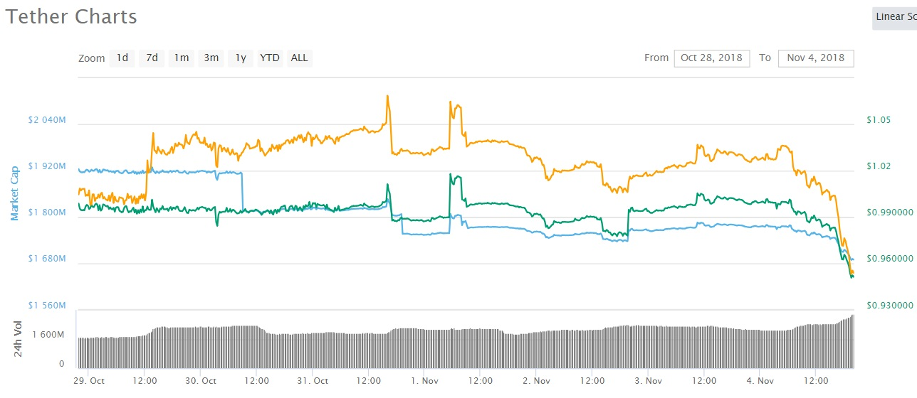 tether price - Tether Down Again - Despite Claiming to Have $1.8 Billion In a Bank Account in the Bahamas