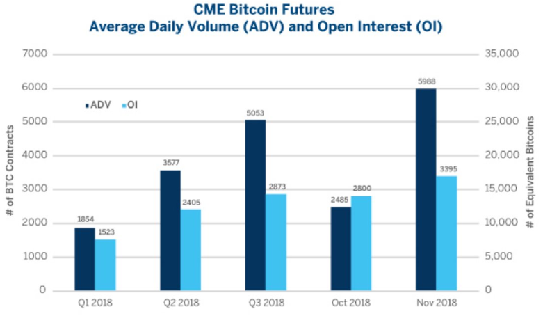 bitcoin futures - CME Bitcoin Futures 141% Volume Increase in November