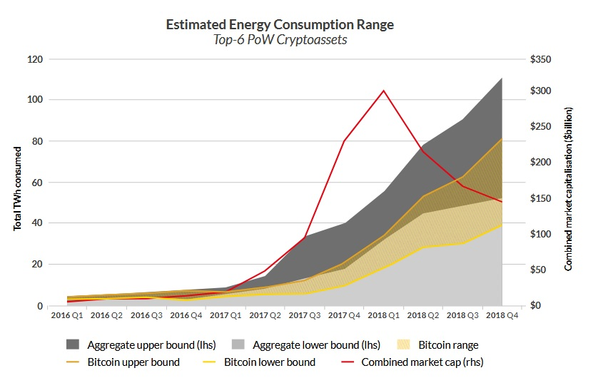 crypto energy - Despite The 2018 Massive Crash, Cryptocurrency Adoption is Growing
