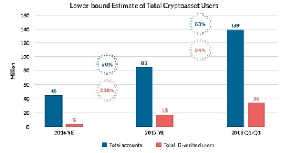 crypto users 351x185 - Despite The 2018 Massive Crash, Cryptocurrency Adoption is Growing