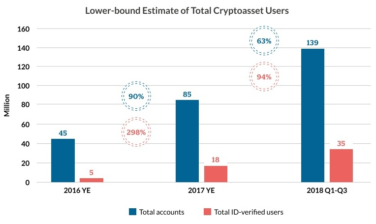 crypto users - Despite The 2018 Massive Crash, Cryptocurrency Adoption is Growing