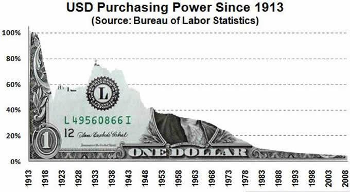 dollar value - The Dollar Implosion Detonator Timer Set in 2 Years - Time for plan B (Bitcoin)