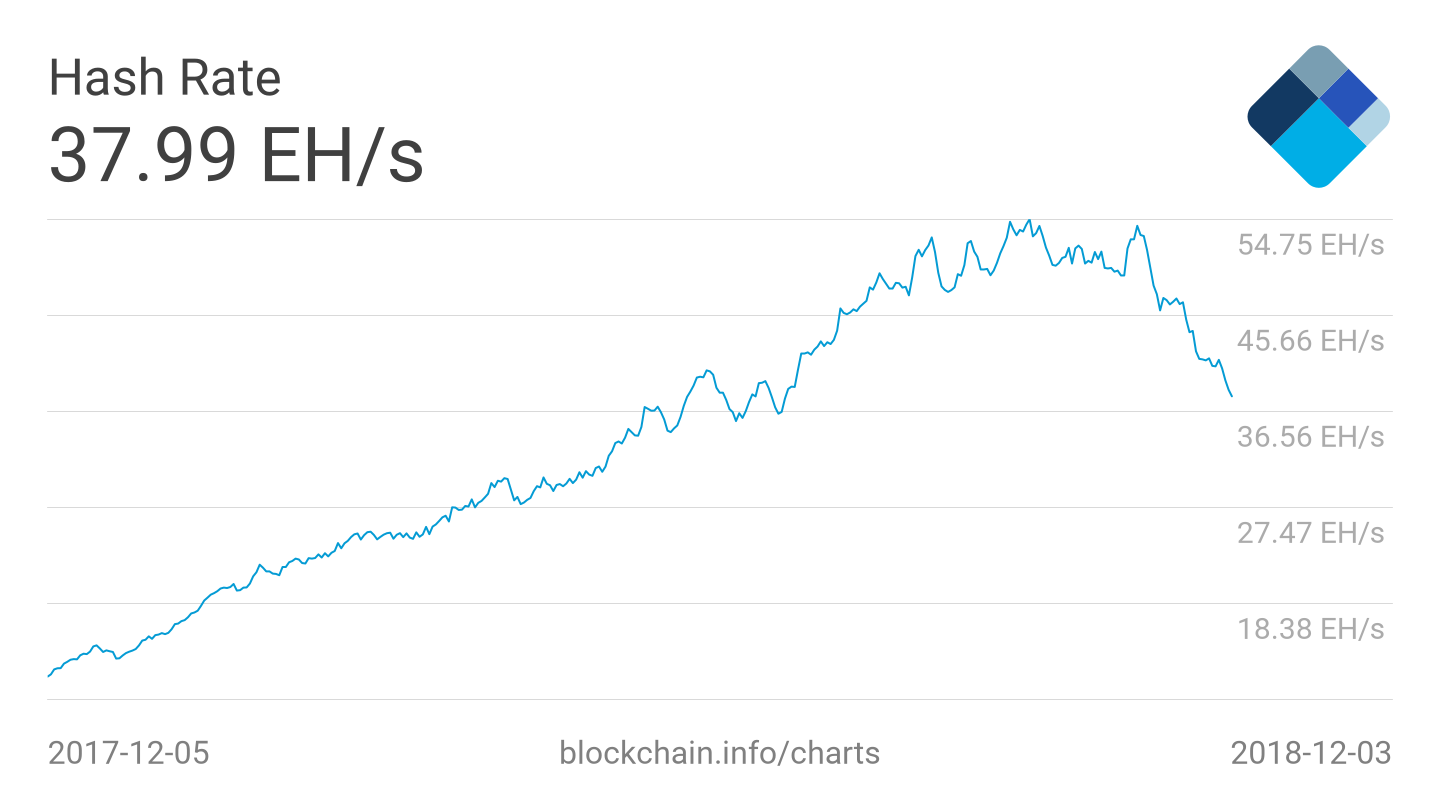 hash rate 1 - BTC Mining Difficulty Drops by 15% - Now it is Easier and More Profitable to Mine Bitcoin