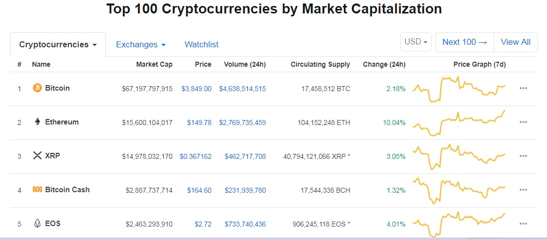 Ethereum second - Ethereum Back in Second Place in CoinMarketCap