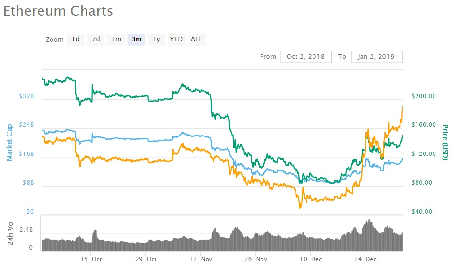 eth chart - Ethereum Back in Second Place in CoinMarketCap