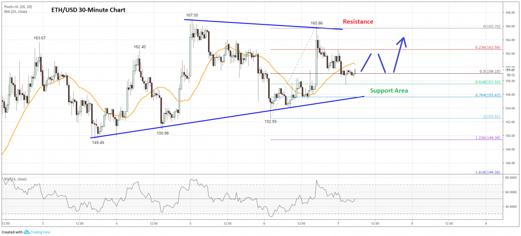 ethereum price ETH chart - Ethereum (ETH) in Consolidation Zone Before Breakout