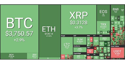 coin360 351x185 - Crypto Market in Green asBitcoin Price Crosses $3,800 andEthereum Rises by 11%