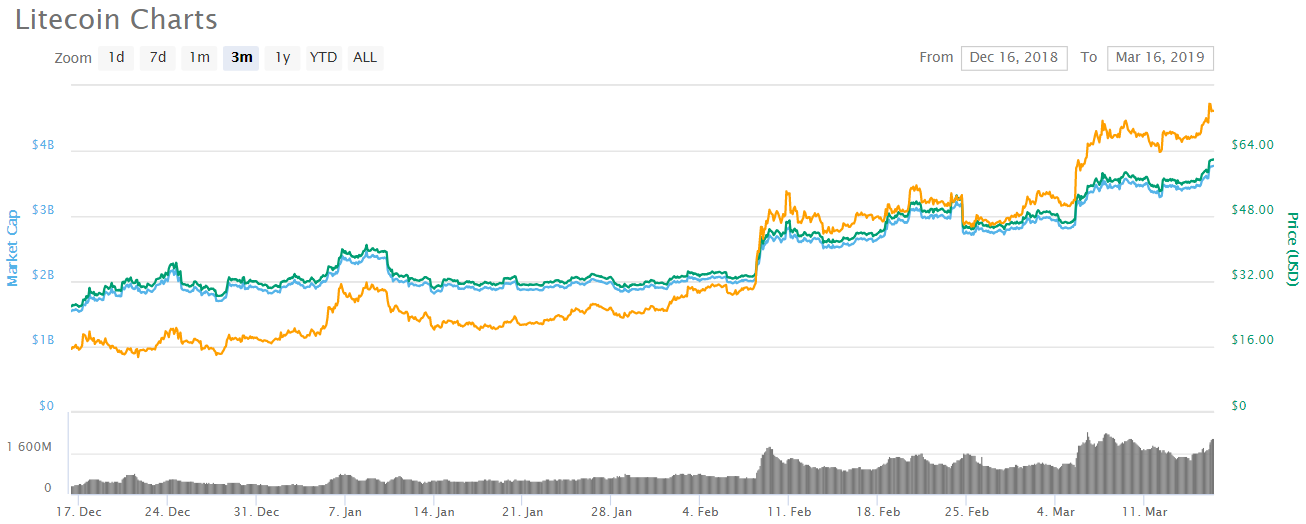 Bitcoin Crosses $4,000, Litecoin Crosses $61 and Western