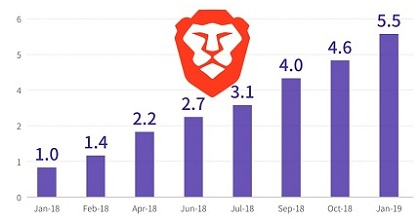Brave installs 351x185 - Brave Browser Users Has Grown by 450% Since January 2018