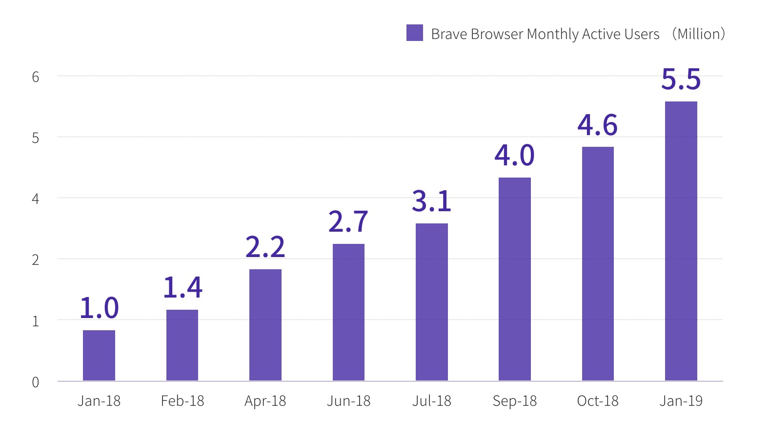 Monthly Active users - Brave Browser Users Has Grown by 450% Since January 2018