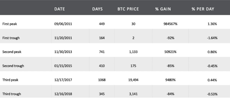 "btc historic - Adamant Capital Report: ""Bitcoin in Heavy Accumulation"""