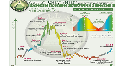 "cheat sheet 351x185 - ""No Altseason"" instead of ""When Altseason?""  Welcome to the Disbelief phase of the Market Cycle"