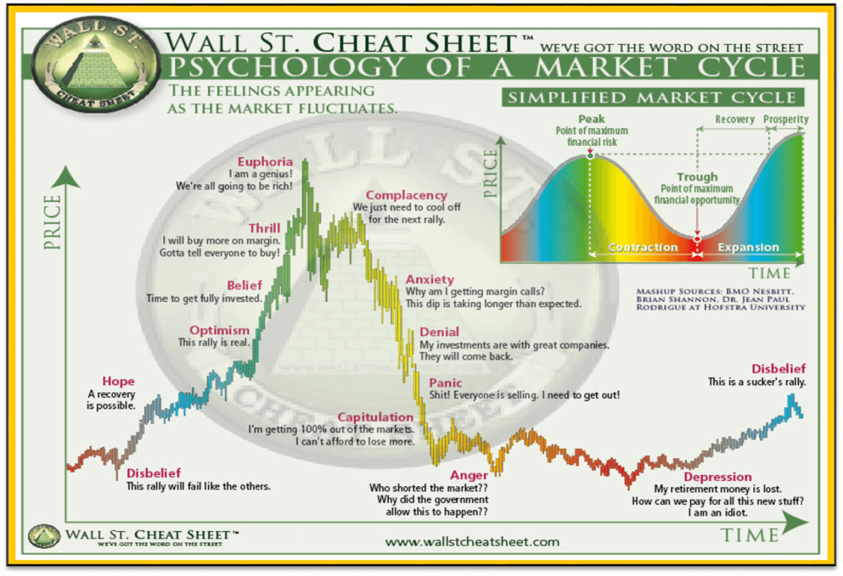 Image result for market cycle
