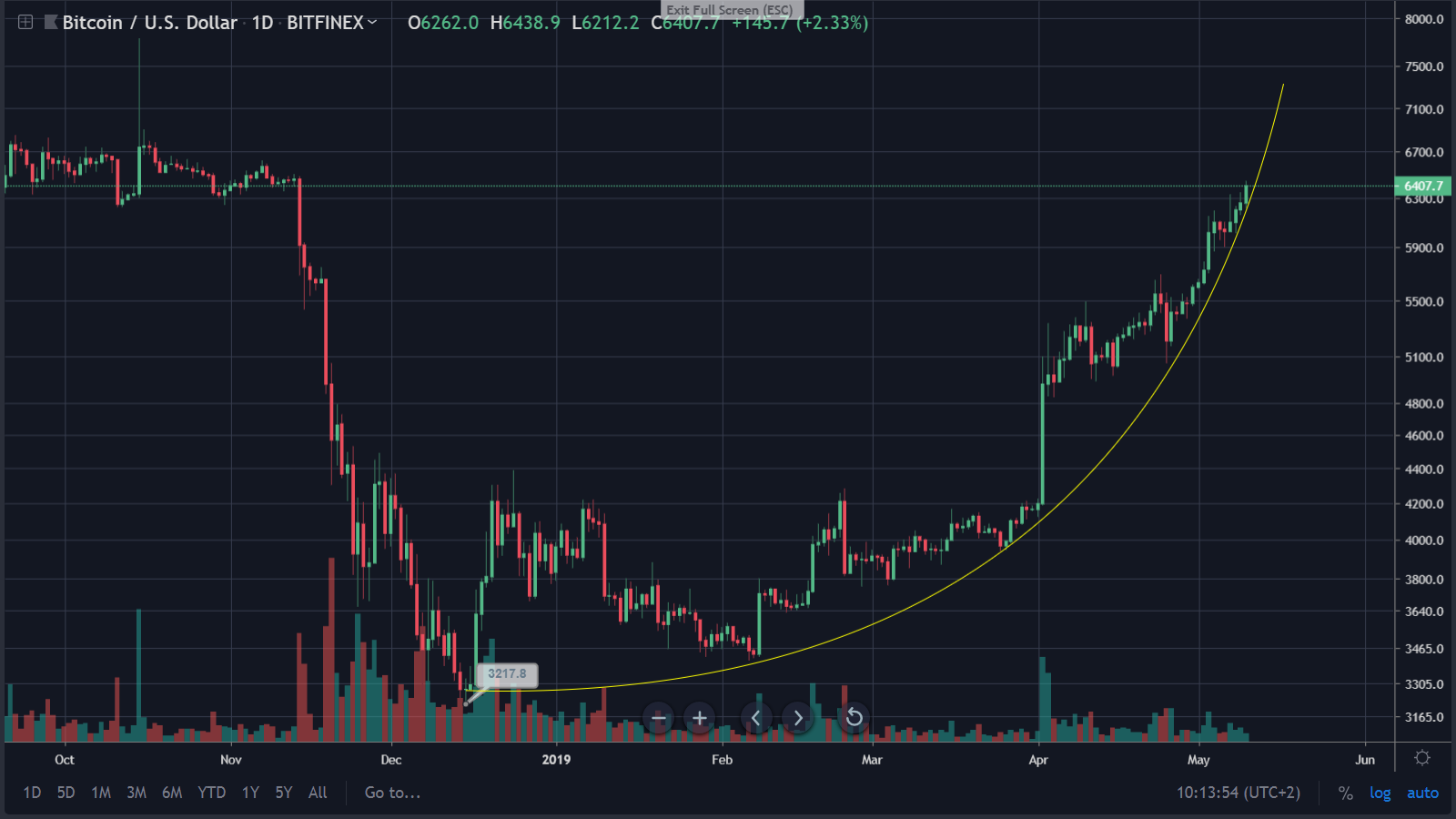 btc 6400 - Bitcoin Enters Officially In The Optimism Phase