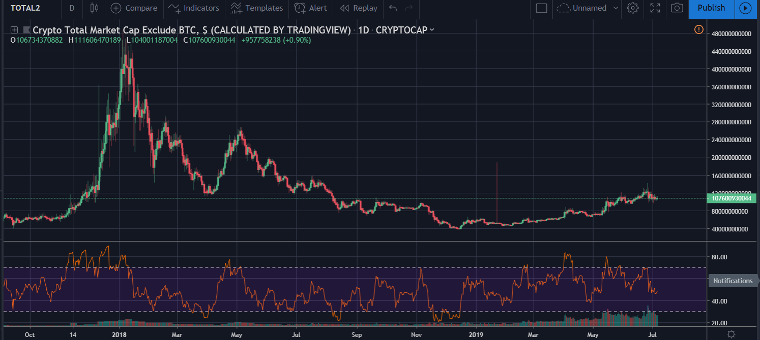 "Altseason - ""No Altseason"" instead of ""When Altseason?""  Welcome to the Disbelief phase of the Market Cycle"
