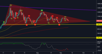 btc analysis 351x185 - Bitcoin Price Analysis: Approaching the end of the triangle - Are we getting abig leg up or a big leg down