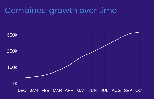 Brave growth - Brave Browser Hits 8 Million Monthly Users And Starts Buybacks to Reward Users
