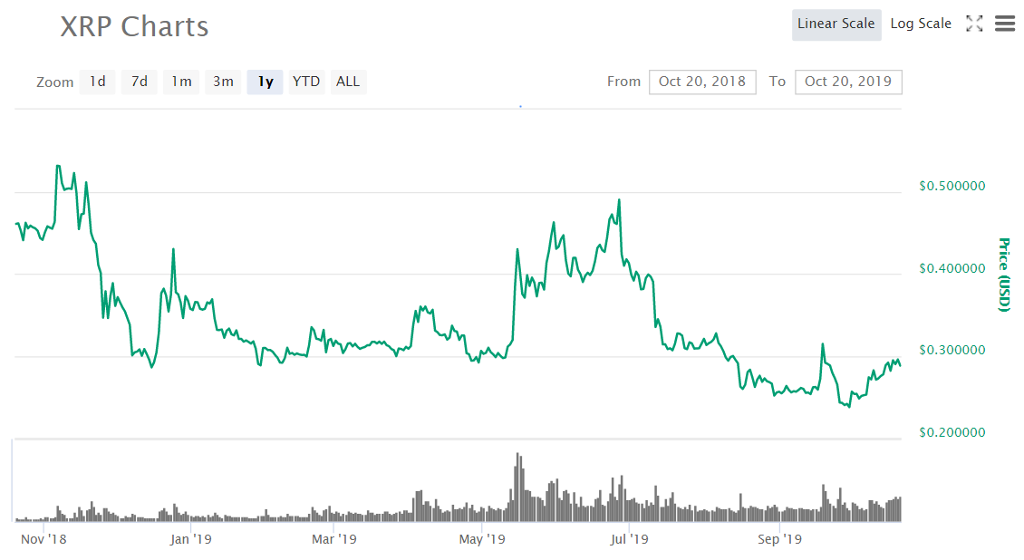 xrp price - XRP Is 25% Up In October - While Bitcoin Remains Flat, Ripple Aims To Go Higher