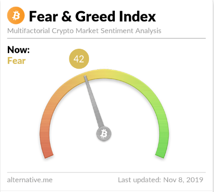 btc greed fear 8 nov - Bitcoin (BTC) Price Under $9,000 - Support at $8,400 Must Hold Says Crypto Analyst