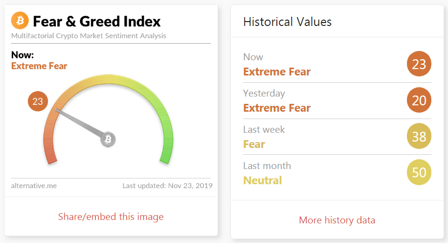 fear index - China Has to Periodically Unban Bitcoin so it Could Ban it Again