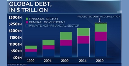 "global debt 351x185 - Global debt to surpass $255 trillion this year. ""Plan A"" has failed, it's time for ""plan B"""