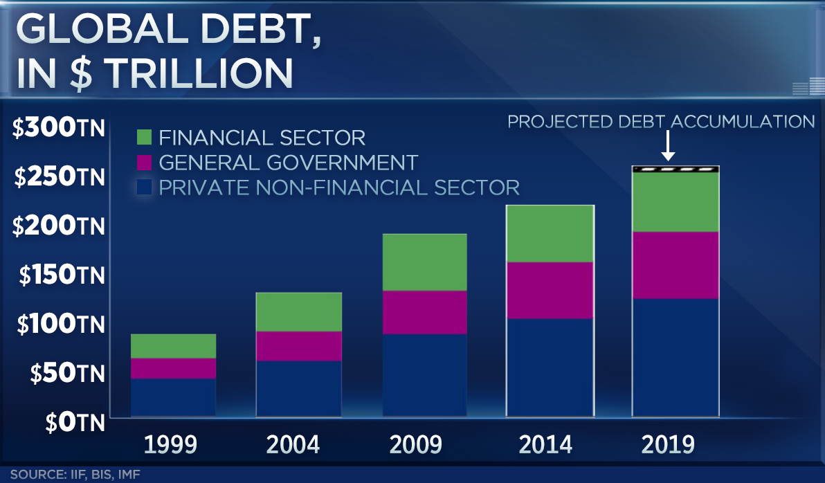 "global debt - Global debt to surpass $255 trillion this year. ""Plan A"" has failed, it's time for ""plan B"""