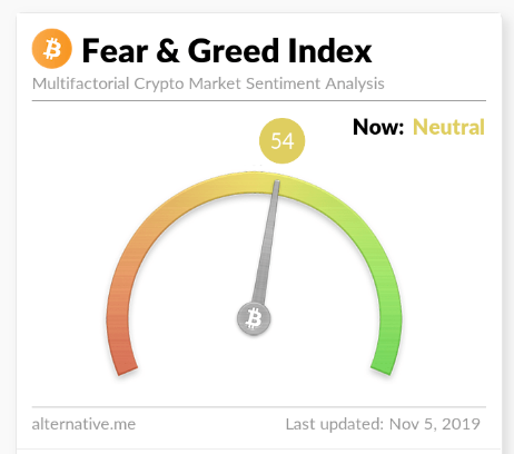 greed fear 5 nov - BTC Price Dumps Under $8,400 on CME But Not on Other Exchanges