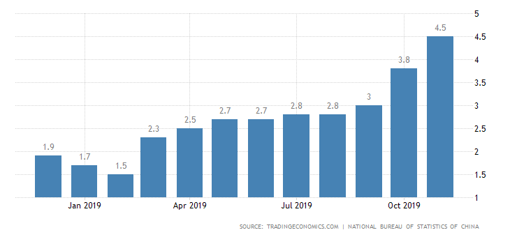 china inflation cpi - China's Inflation Surged to 4.5 Percent in November - Aren't Central Banks Injecting Too Much Money In the Economy?