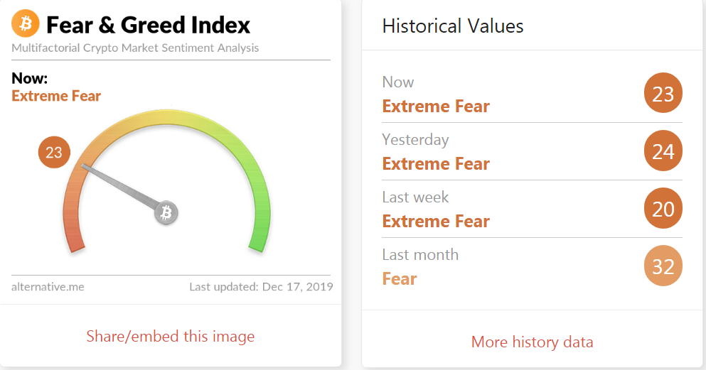 """fear greed 17 dec - """"Bitcoin Going to Zero"""" Narrative Thrives Again - What does it Mean?"""
