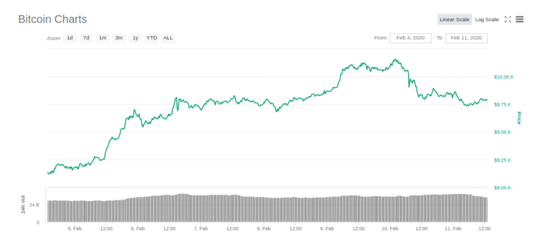btc price 1w - Bitcoin: The Battle for $10,000