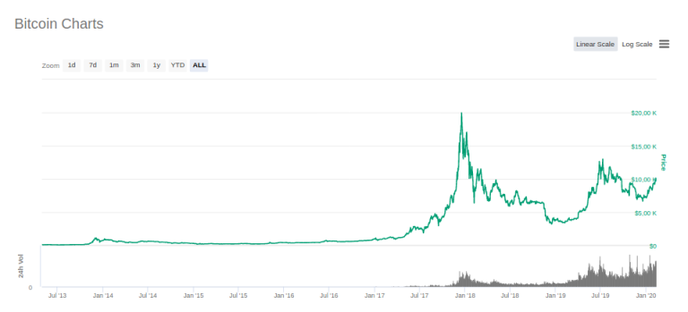 btc price all - Bitcoin: The Battle for $10,000