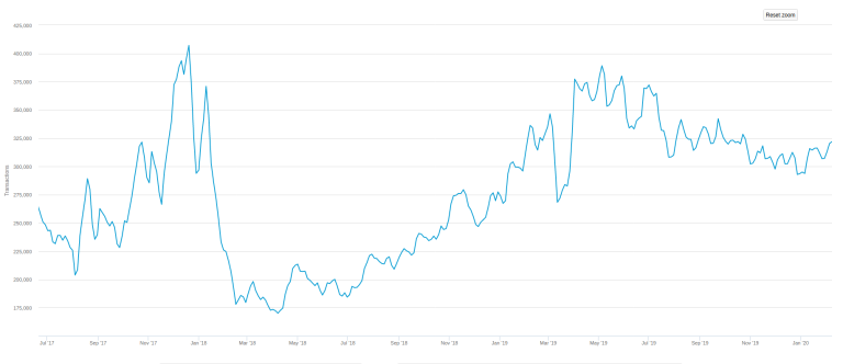 btc transactions - Bitcoin: The Battle for $10,000