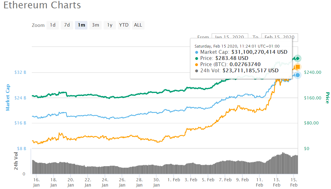 eth price - Bitcoin: The Battle for $10,000