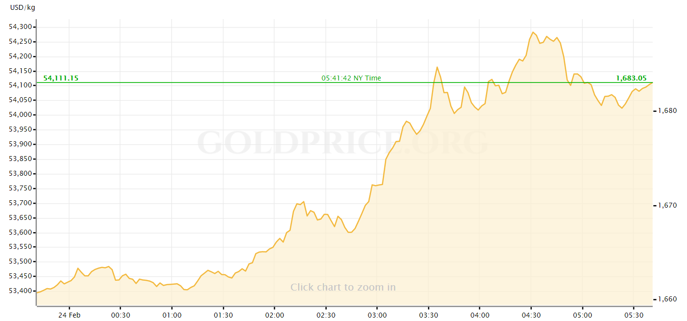 gold price - Gold Price Surges Amid Coronavirus Panic – Will Bitcoin Follow Gold?