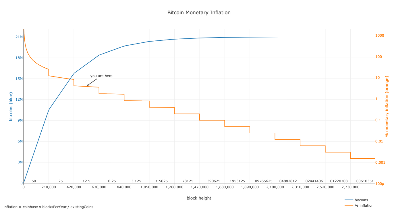 inflation btc - The Bitcoin Halving Will Lower the BTC Inflation Rate to 1.8%