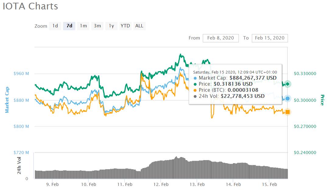 iota price - Bitcoin: The Battle for $10,000