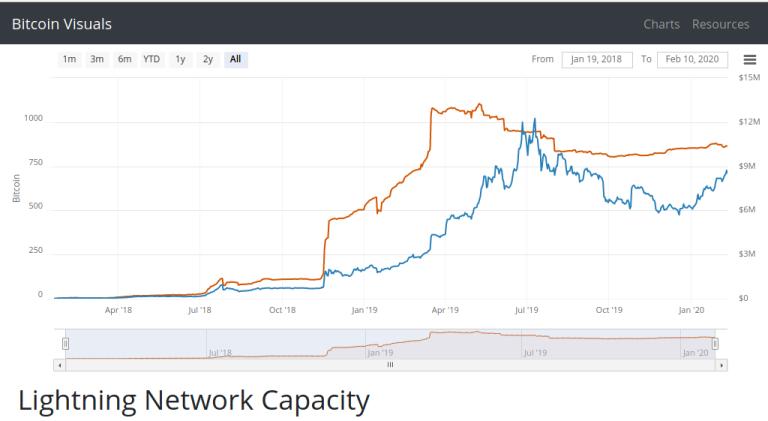 lighting capacity - Bitcoin: The Battle for $10,000