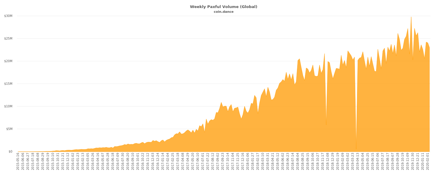paxful volume - Bitcoin: The Battle for $10,000