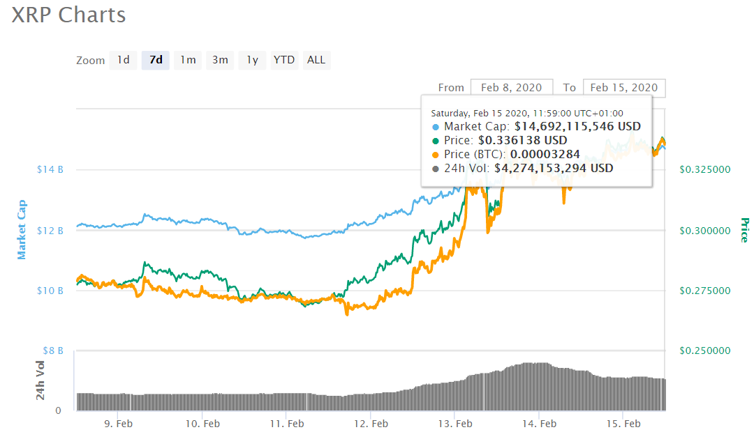 xrp price - Bitcoin: The Battle for $10,000
