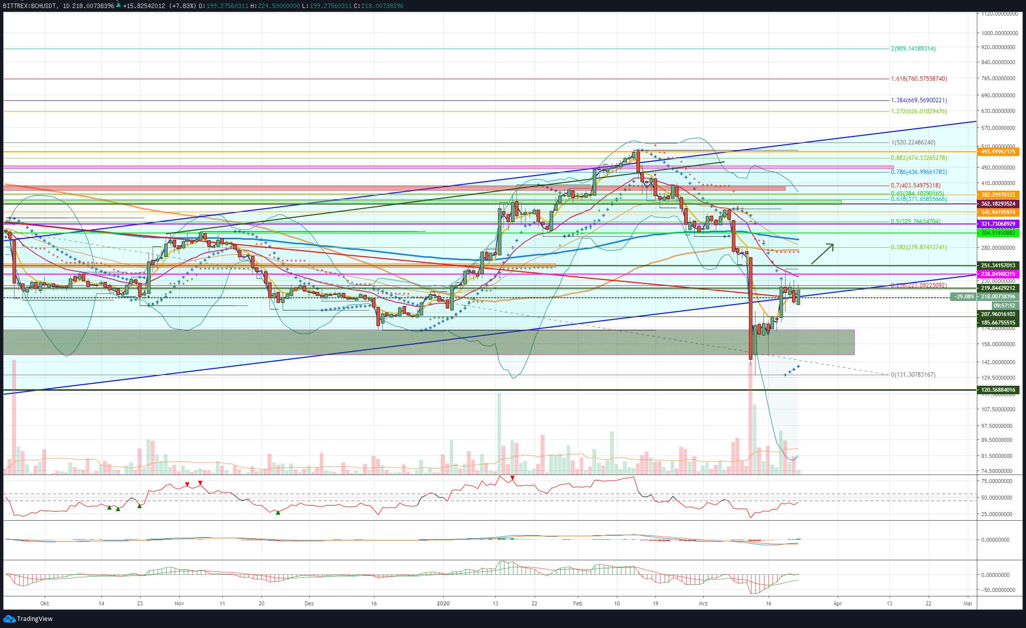 BCH 23.03.20 - High Volatility in Bitcoin (BTC) - Altcoin Prices Take a Deep Breath