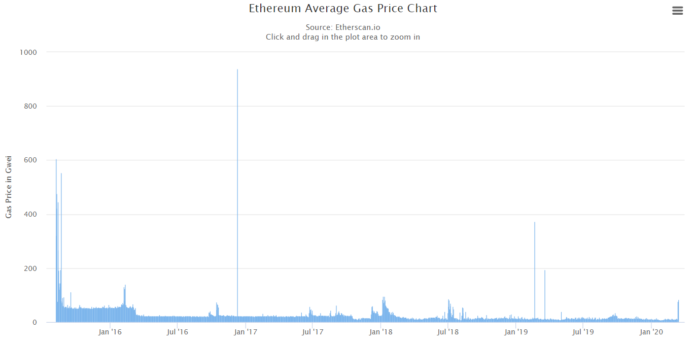 eth gas - From Collapsing Prices, Liquidating Portfolios and Shrinking Channels