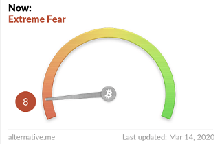 extreme fear 214x140 - From Collapsing Prices, Liquidating Portfolios and Shrinking Channels