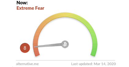 extreme fear 351x185 - From Collapsing Prices, Liquidating Portfolios and Shrinking Channels