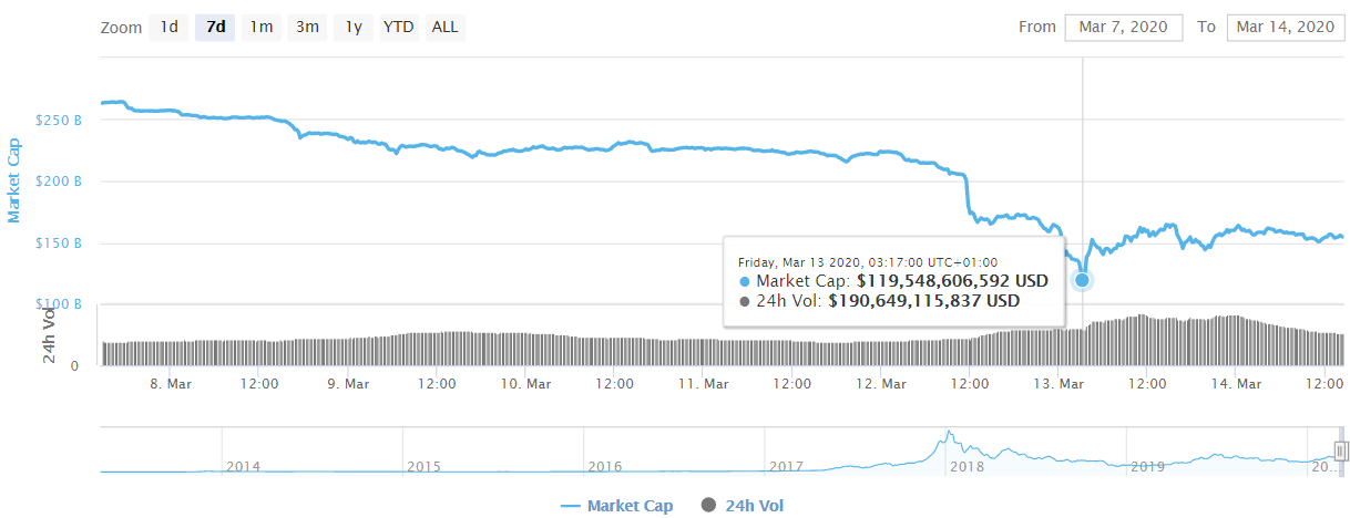marketcap - From Collapsing Prices, Liquidating Portfolios and Shrinking Channels