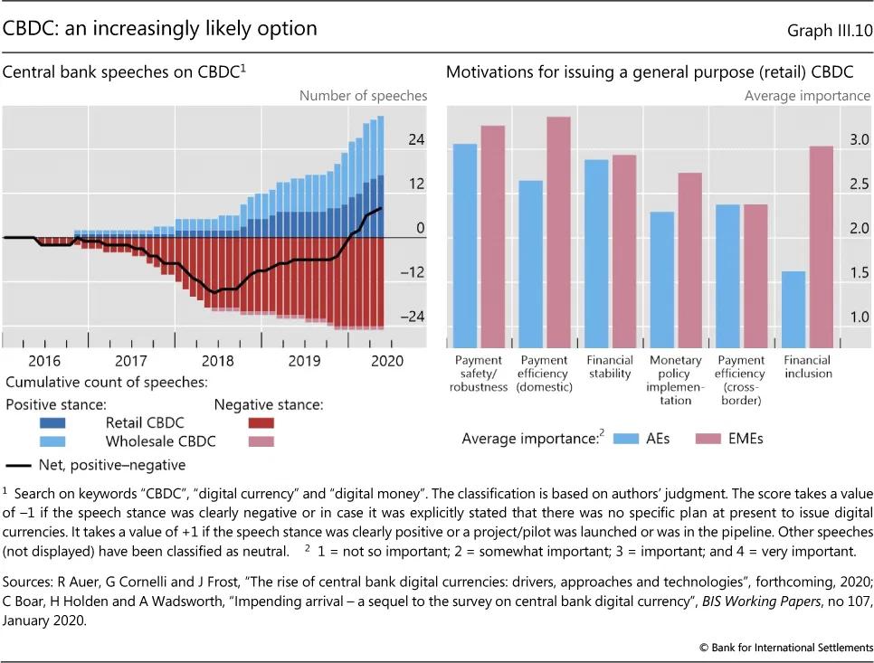 bis report - Bank of Banks Promotes Adoption of Digital Currencies